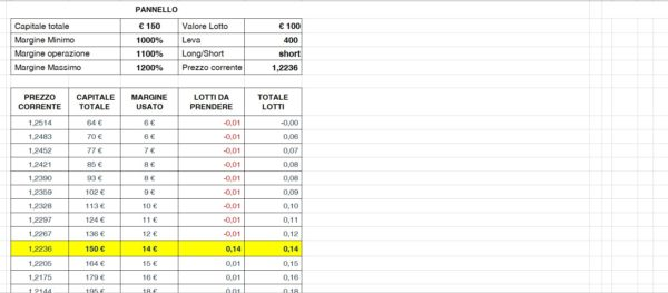 Anrtimartingala MT4 Excel